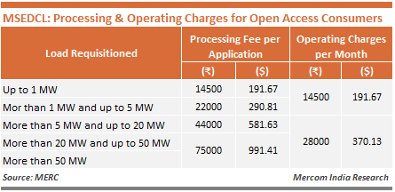 MSEDCL - Processing & Operating Charges for Open Access Consumers
