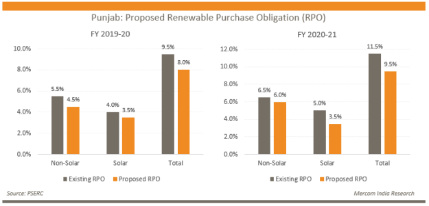 Punjab - Proposed Renewable Purchase Obligation (RPO)
