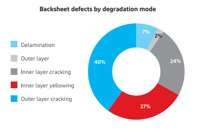 Backsheets defects by degradation mode