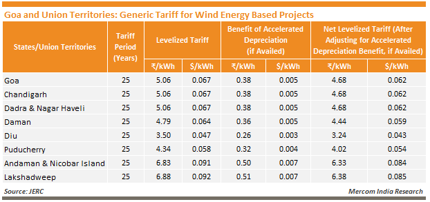 Goa and Union Territories - Generic Tariff for Wind Energy Based Projects