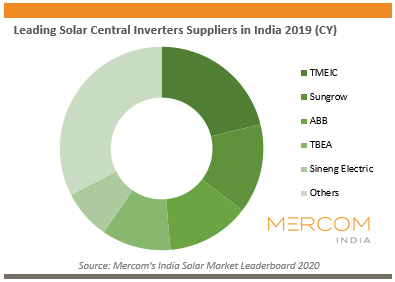 Leading Solar Central Inverters Suppliers in India 2019 (CY)