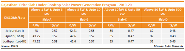 Rajasthan_Price Slab Under Rooftop Solar Power Generation Program - 2019-20