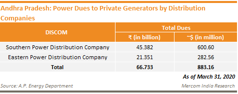 Andhra Pradesh - Power Dues to Private Generators by Distribution Companies