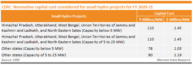 CERC - Normative capital cost considered for small hydro projects for FY 2020-21