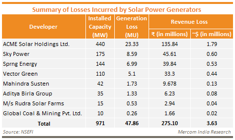 Summary of Losses Incurred by Solar Power Generators