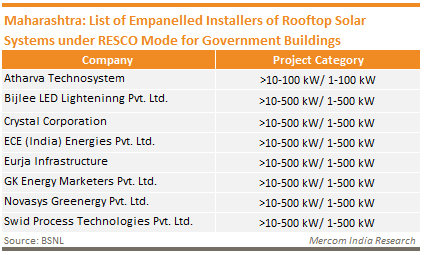 Maharashtra_List of Empanelled Installers of Rooftop Solar Systems under RESCO Mode for Government Buildings