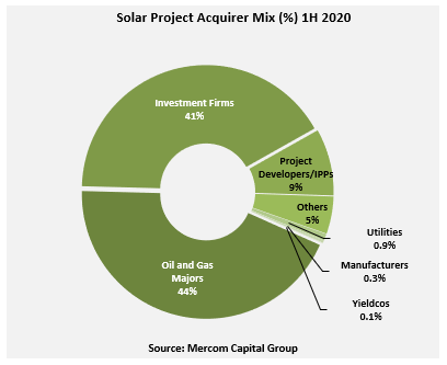 Solar Project Acquirer Mix1H 2020