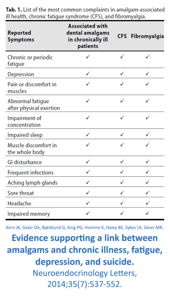 Evidence supporting a link between mercury dental fillings and chronic illness, fatigue, depression, anxiety, and suicide.