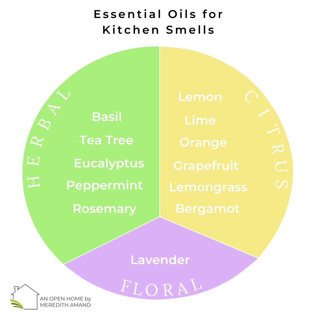Essential oil for kitchen smells chart MeredithAmand.com
