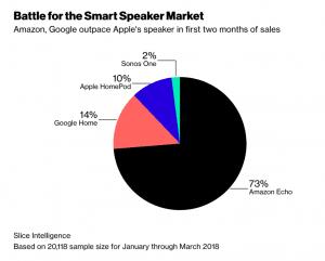 Salget af smarthøjttalere i starten af 2018 (Kilde: Bloomberg)