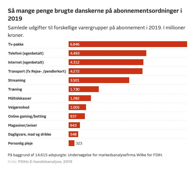 Så mange penge brugte de de adspurgte (14.615 personer) på abonnementer i 2019 (Kilde: FDIH)