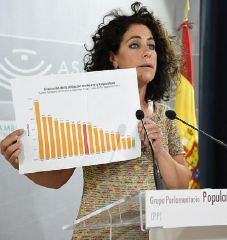 """El PP sitúa a las políticas """"clientelares"""" de la Junta como causa de la situación """"dramática"""" del paro en Extremadura"""