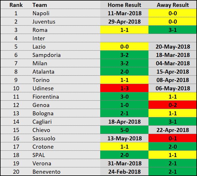Inter nastavlja da posrće: Nema golova, jedna pobeda u 80 dana i Liga šampiona visi o koncu