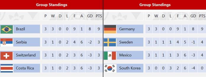 Meridian Sport prognozira Mundijal: Ko će biti najbolji posle 64 meča?