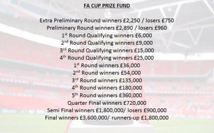 Tamo gde pobeda vredi više: Počeo je FA kup!