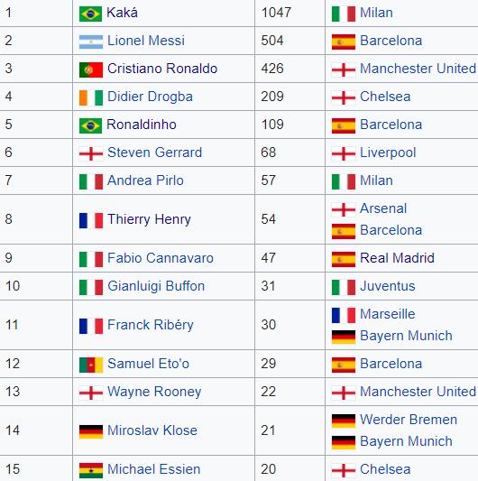 FIFA izbor za najboljeg igrača: Kako je glasanja izgledalo 2007. godine?