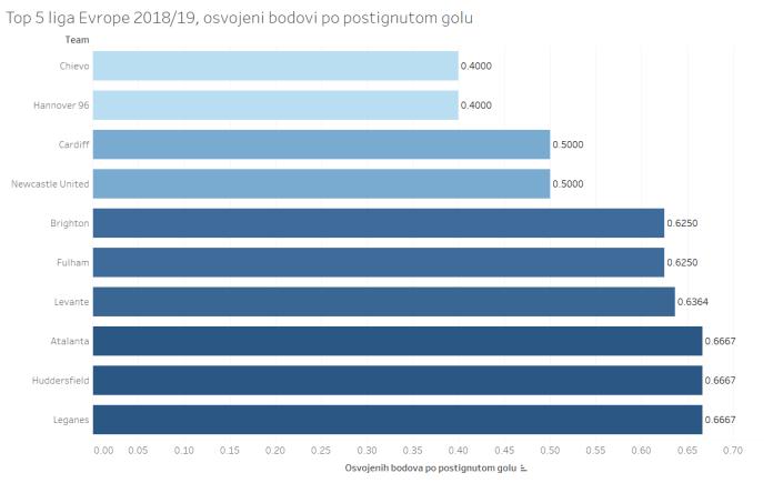 Čiji gol vredi najviše? Betis minimalcima juri Evropu, Jokanov Fulam pri dnu
