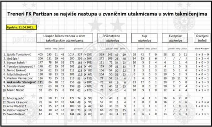 Stanojević blizu Špica i Jokanovića, ako bude po planu izjednačiće se sa Bobekom