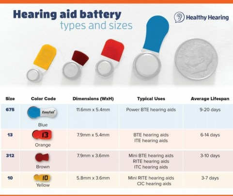 comparison chart of hearing aid batteries -- sizes 675, 13, 312, 10