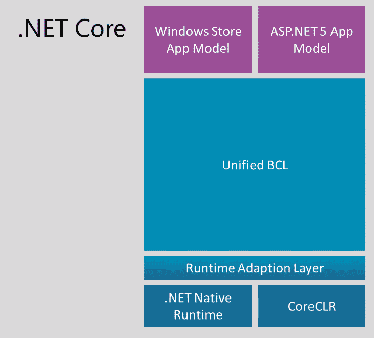 DOTNET CORE : Architecture
