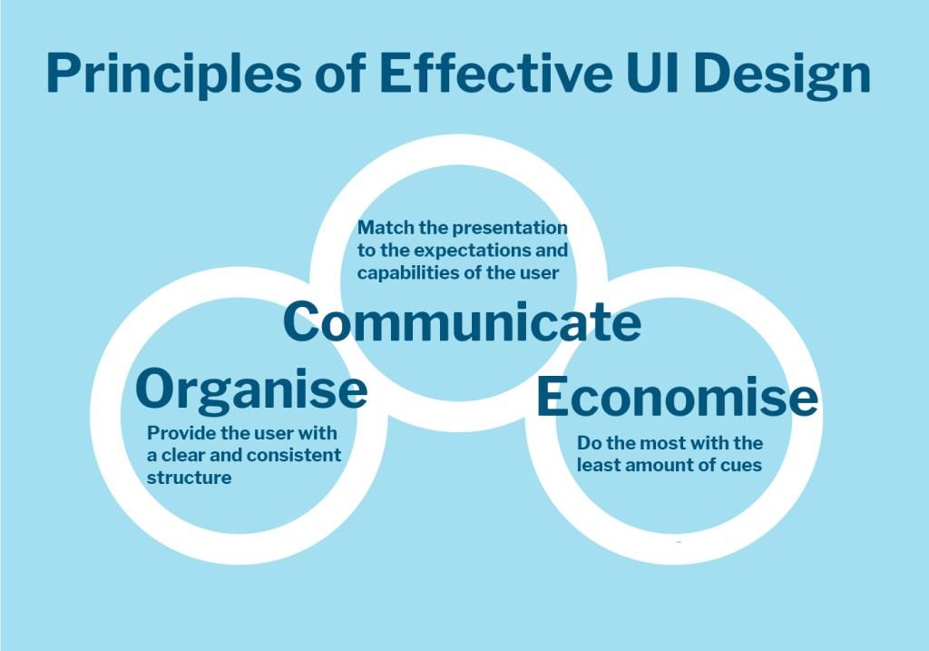 User Experience Design - Principles of Effective UI Design