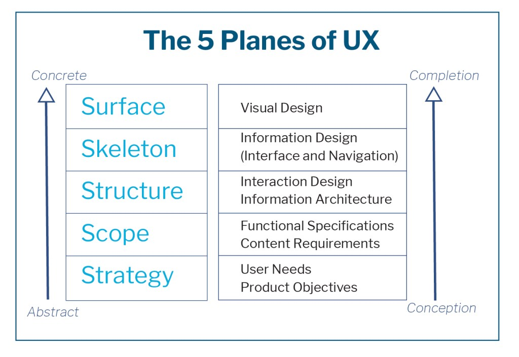 User Experience Design - the 5 Planes of UX