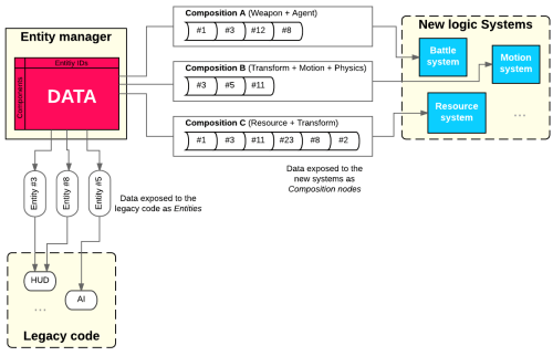 "Our ECS architecture. The game data is exposed to the ""new"" code and to the ""legacy"" code in different forms."