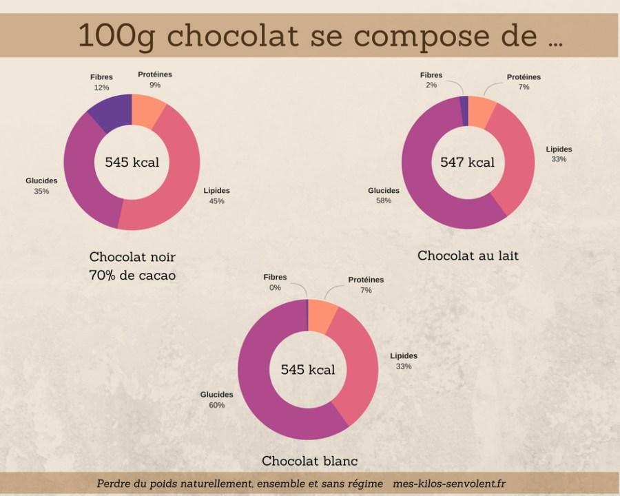 chocolat, ami ou ennemi