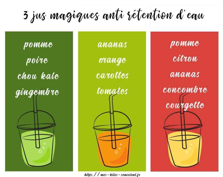 recette jus contre retention eau maigrir