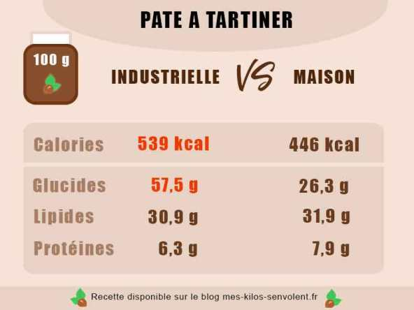 calorie pate a tartiner chocolat noisette maison allegee en sucre