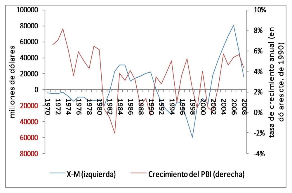La restricción externa en Latinoamérica