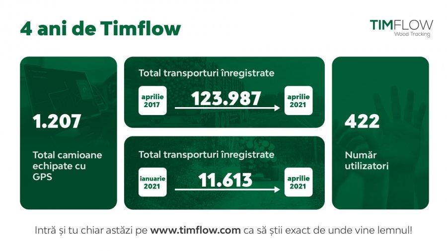 De 4 ani Timflow știe exact de unde vine lemnul!