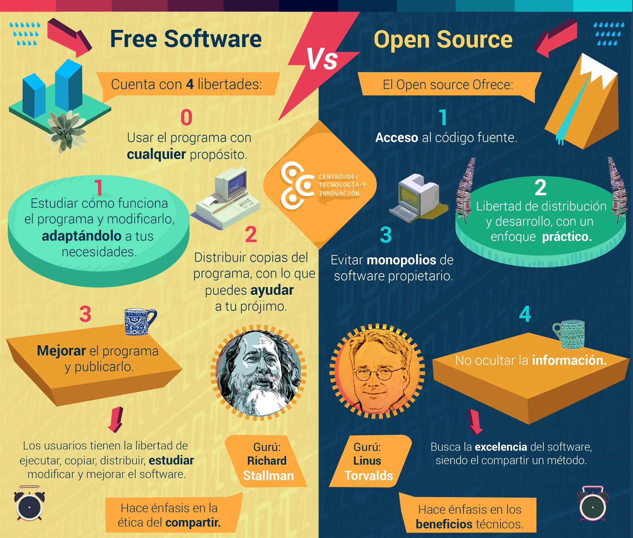 Infografía Software Libre vs. Código abierto
