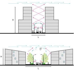 Exemple d'impact de la morphologie sur la diffusion du bruit et des polluants