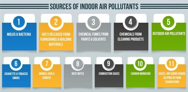 Sources-of-Indoor-Air-Pollutants