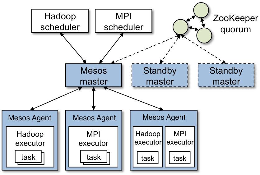 Introduction to Apache Mesos - DZone Big Data