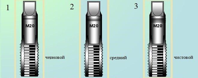 Комплект из трех метчиков