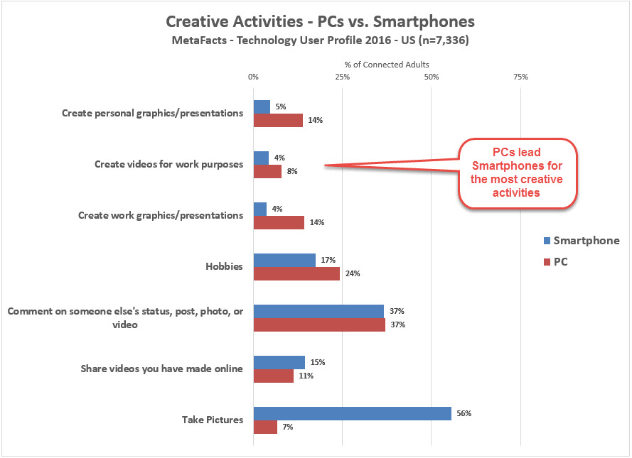 The Most Creative – PCs or Smartphones? (TUPdate)