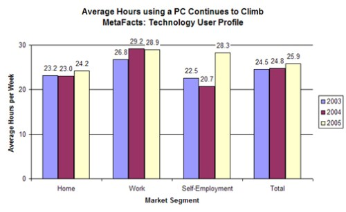 Average Hours Using a PC Continues to Climb