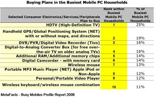 Buying Plans in the Busiest Mobile PC Households - Busy Mobiles Profile Report