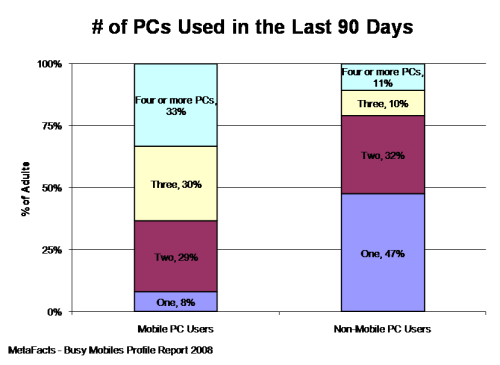 # of PCs Used in the Last 90 Days - Busy Mobiles Profile Report
