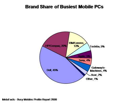 Brand Share of Busiest Mobile PCs - Busy Mobiles Profile Report