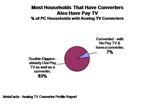 Most Households That Have Converters Also Have Pay TV - Analog TV Converter Profile Report