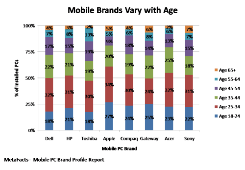 Mobile Brands Vary with Age