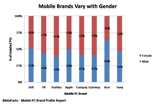 Mobile Brands Vary with Gender - Mobile PC Brand Profile Report