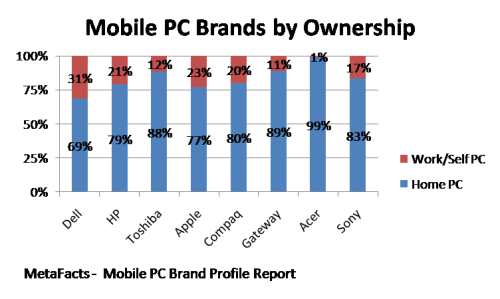 Mobile PC Brands by Ownership - Mobile PC Brand Profile Report