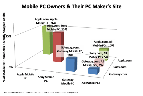 Mobile PC Owners & Their PC Maker's Site - Mobile PC Brand Profile Report