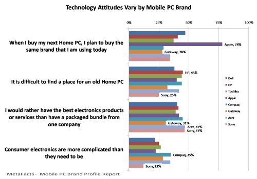Technology Attitudes Vary by Mobile PC Brand - Mobile PC Brand Profile Report