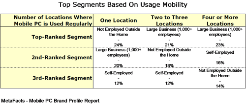 Top Segments based on Usage Mobility - Mobile PC Brand Profile Report