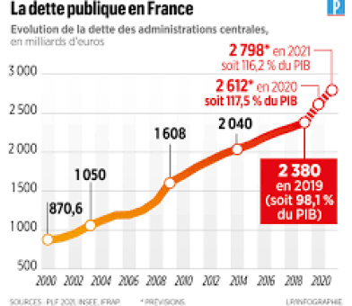 """Résultat de recherche d'images pour """"dette francaise 2021"""""""